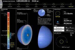 Neptuno, planeta, hoja de datos técnica, corte de la sección Fotos de archivo