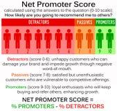Net promoter score Stock Photography
