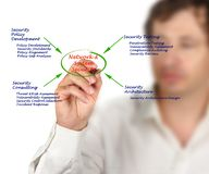Network and System Security. Diagram of Network and System Security stock photos