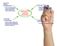 Network and System Security Stock Photography