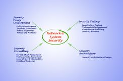 Network and System Security Stock Photo