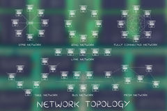 Network topology diagrams with captions for each type. Network Topology: different computer networks designed with tiny laptops, dashed connection lines and Royalty Free Stock Photos