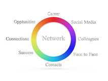 Network wheel. Arrangement shows a networking concept with career, social media, colleagues, face to face, contacts, success, opportunities, and connections Stock Images