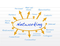 Networking model illustration design Royalty Free Stock Images