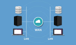 Networking with WAN and LAN connectivity local area network wideintranet topology Stock Photography