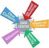 Netz-Rechenzentrum-Sicherheits-Software-Pfeile stock abbildung