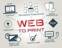 Netz-zu-Druck, Web2Print, on-line-Drucken Stockbild