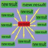 Neue Denkrichtung und neues Ergebnis Lizenzfreie Abbildung