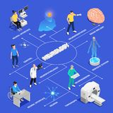 Neurology Isometric Flowchart. Neurology and neural surgery isometric flowchart with neural research symbols vector illustration vector illustration