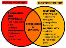 Neurotransmitters. Effects of deficits of dopamine and serotonin neurotransmitters Stock Images