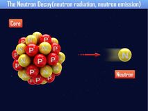 The Neutron Decay(neutron radiation, neutron emission) Royalty Free Stock Image