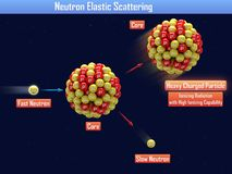 Neutron Elastic Scattering. 3d illustration Royalty Free Stock Photography