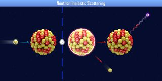 Neutron Inelastic Scattering. 3d illustration Royalty Free Stock Image