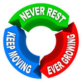 Never Rest Keep Moving Ever Growing Cycle Plan Consistent Improvement. Never Rest, Keep Moving and Ever Growing words on a cycle pattern of constant and stock illustration