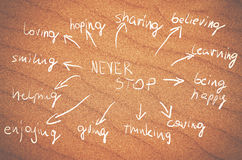Never stop idea handwritten words on a yellow sand background. Stock Photos