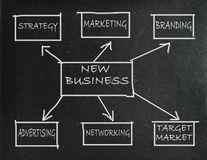 New business strategy Stock Images