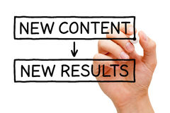 New Content New Results. Hand writing New Content New Results with black marker on transparent wipe board Stock Images