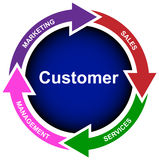 New customer business diagram- vector Royalty Free Stock Photo