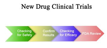 New Drug Clinical Trials. Components of New Drug Clinical Trials stock illustration