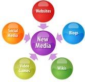 New media business diagram illustration Royalty Free Stock Photos