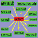 New mindset and new result. Vector illustration of new mindset and new result Royalty Free Stock Images