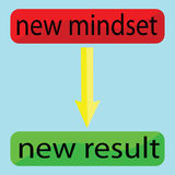 New mindset and new result Royalty Free Stock Photo