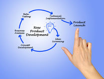 New Product Development Royalty Free Stock Photography