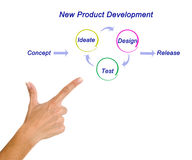 New Product Development Stock Photography