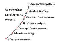 New Product Development Process Royalty Free Stock Photo