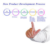New Product Development Process Royalty Free Stock Image