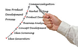 New Product Development Process Stock Images