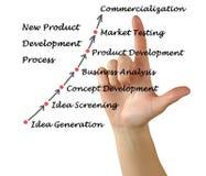 New Product Development Process Stock Photography