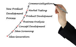 New Product Development Process Royalty Free Stock Photos
