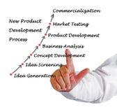 New Product Development Process Stock Photos
