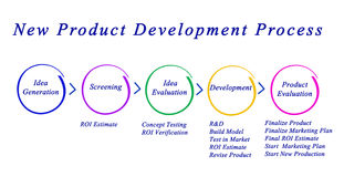 New Product Development Process Royalty Free Stock Images