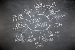 New years resolutions on a blackboard Stock Photography