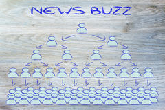 News buzz and social networking Royalty Free Stock Image