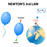 Newton's 3rd Law. The mutual actions of two bodies upon each other are always equal, and directed to contrary parts Stock Photo