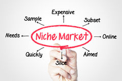 Niche market. Concept sketched on screen stock photos