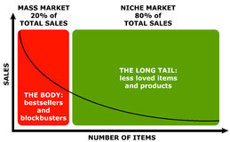 Niche market. Difference between mass market and niche market: less sales per item in the niche market, but attributing to more total sales vector illustration