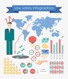 Niedriges Gehalt infographics Lizenzfreies Stockfoto