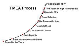 Niepowodzenie skutków i trybu analiza & x28; FMEA& x29; proces ilustracja wektor