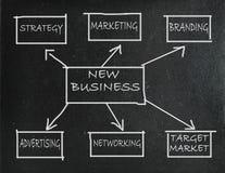 Nieuwe bedrijfsstrategie Stock Afbeeldingen