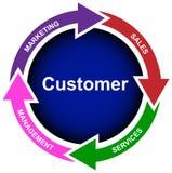 Nieuwe klanten bedrijfsdiagramvector stock illustratie