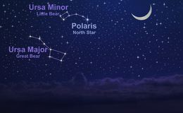 Night sky with the constellation of Ursa Major and Ursa Minor. And the North Star. How to finding the Polaris with explain Stock Photo