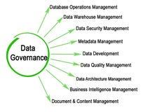 Data Governance Elements. Nine Components of Data Governance Stock Image