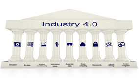 The nine pillars of Industry 4.0 Royalty Free Stock Photo