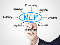 NLP. Concept sketched on screen royalty free stock photography