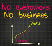 No customers no business Royalty Free Stock Photography