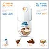 Nomogramm-Gesundheit des Vitamin-B und medizinisches Infographic Stockfotografie